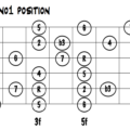Melodic Minor Scale 5 Position